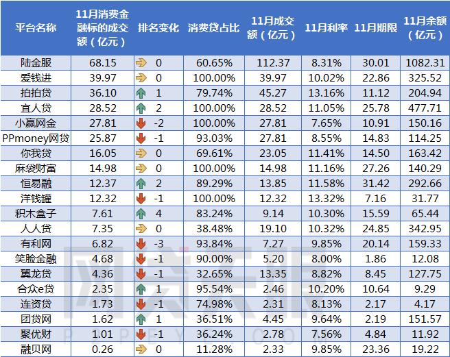 网贷天眼11月网贷平台消费金融成交额排行榜3