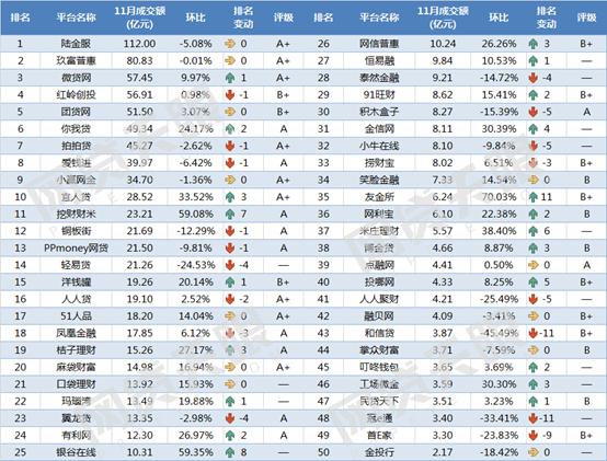 网贷天眼11月网贷平台交易规模TOP50排行榜1