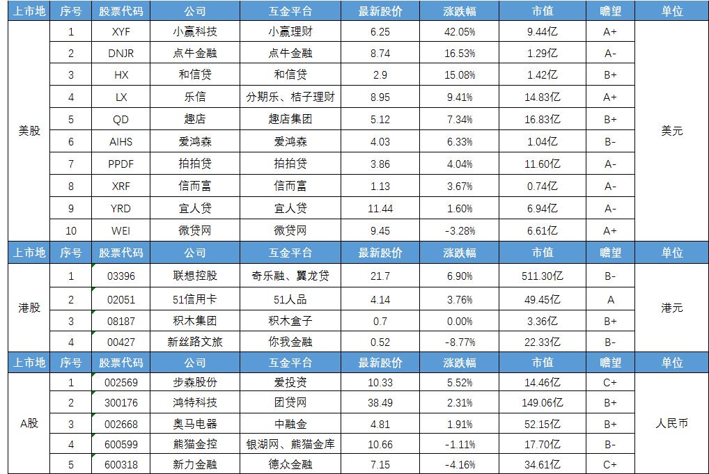 互金股谈:小赢科技本周大涨42.05% 和信贷与凤凰金融达成合作2