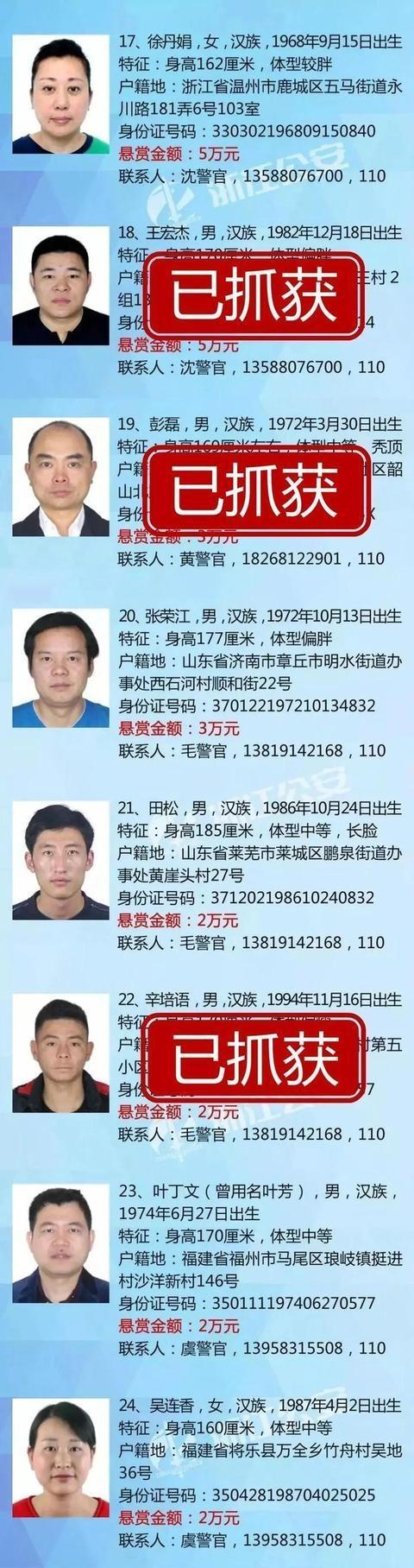 又一名悬赏通缉犯落网 24名悬赏通缉犯已逮捕4人4