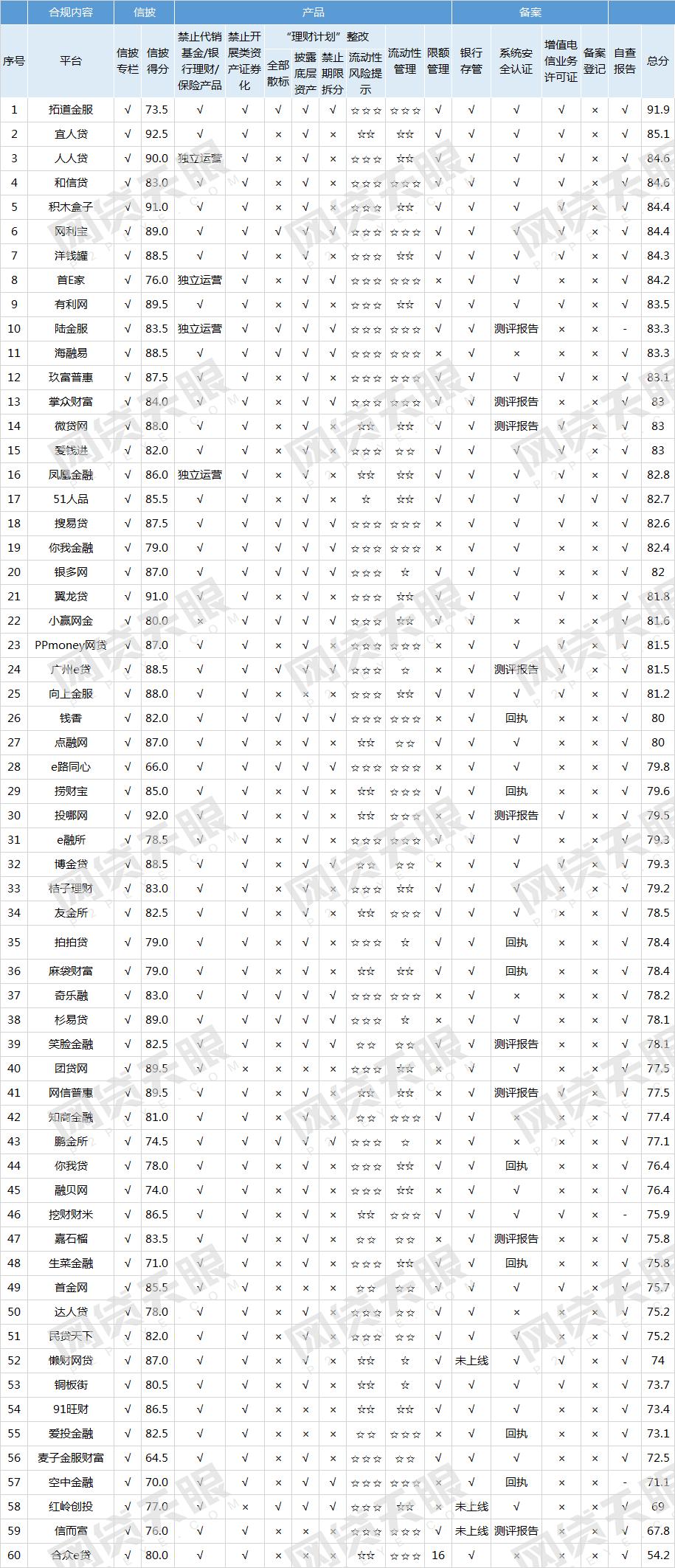 网贷天眼12月60家网贷平台线上端合规排行榜3