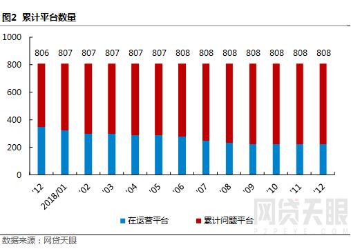 """12月深圳网贷报告:监管""""十律""""严控风险,行业波动幅度较小2"""