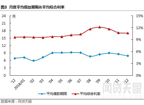 """12月深圳网贷报告:监管""""十律""""严控风险,行业波动幅度较小3"""