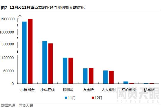 """12月深圳网贷报告:监管""""十律""""严控风险,行业波动幅度较小8"""