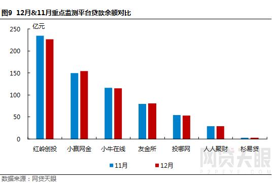 """12月深圳网贷报告:监管""""十律""""严控风险,行业波动幅度较小10"""