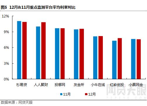 """12月深圳网贷报告:监管""""十律""""严控风险,行业波动幅度较小6"""