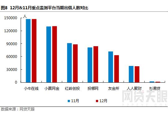"""12月深圳网贷报告:监管""""十律""""严控风险,行业波动幅度较小9"""