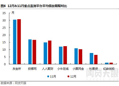 """12月深圳网贷报告:监管""""十律""""严控风险,行业波动幅度较小7"""