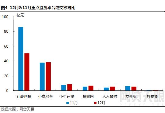"""12月深圳网贷报告:监管""""十律""""严控风险,行业波动幅度较小5"""
