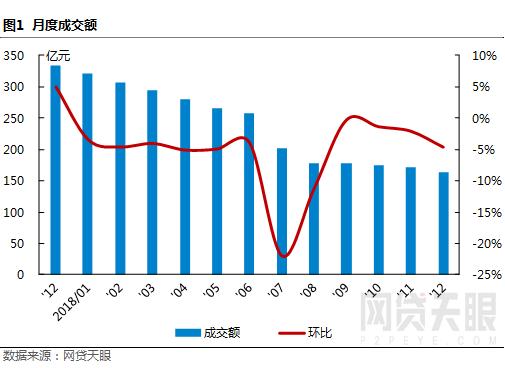 """12月深圳网贷报告:监管""""十律""""严控风险,行业波动幅度较小1"""