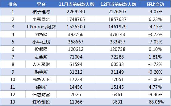 网贷天眼12月广东网贷平台余额排行榜3