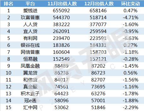 网贷天眼12月北京网贷平台余额排行榜2