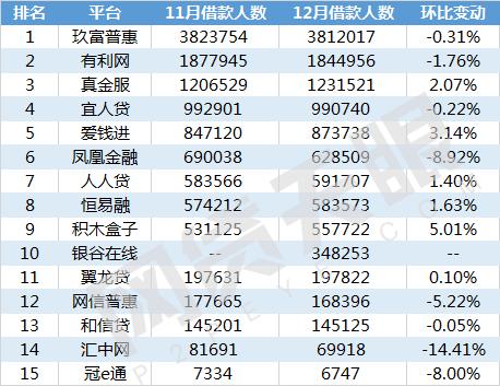 网贷天眼12月北京网贷平台余额排行榜3
