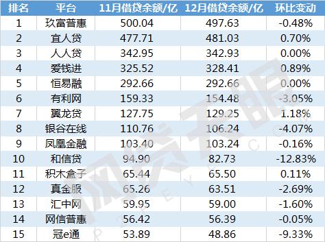 网贷天眼12月北京网贷平台余额排行榜1