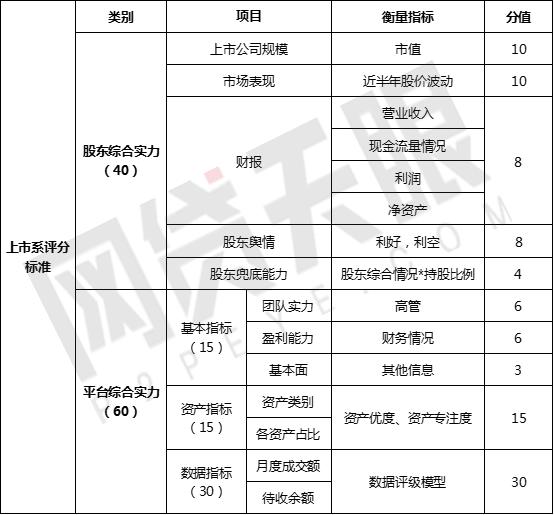 """网贷天眼12月""""上市系""""网贷平台排行榜2"""