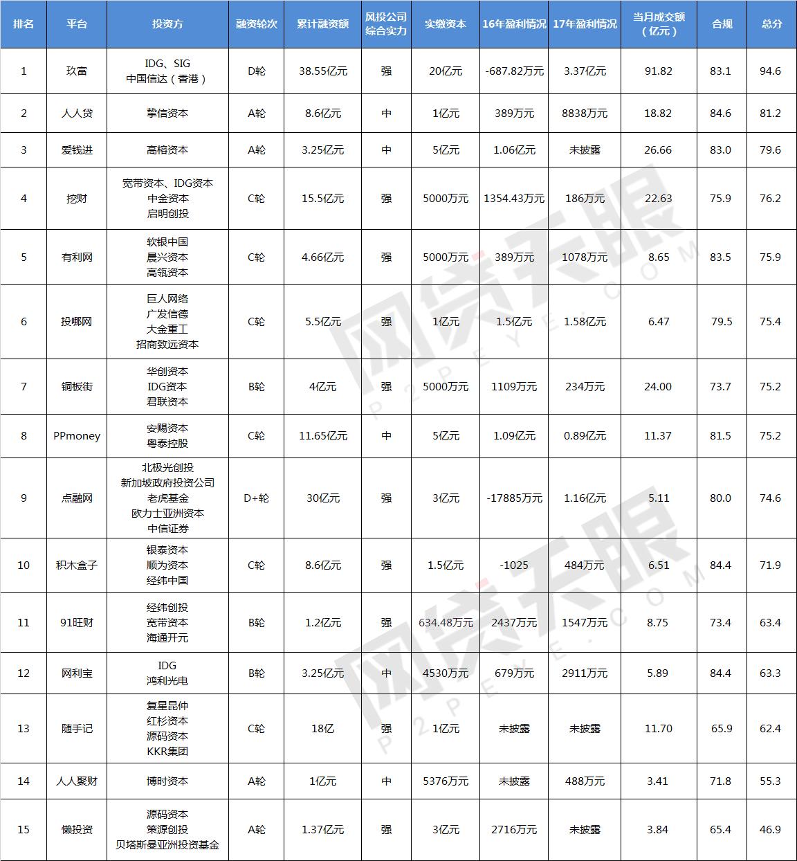 """网贷天眼12月""""风投系""""网贷平台排行榜1"""