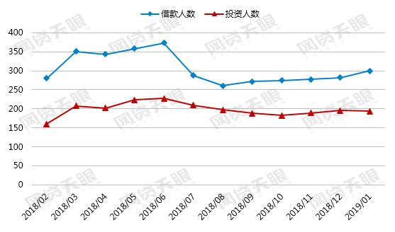 网贷天眼1月网贷行业报告:平均借款期限延长 行业利率出现回升13