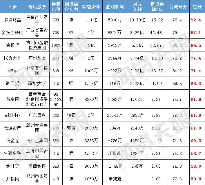 """网贷天眼12月""""国资系""""网贷平台排行榜1"""