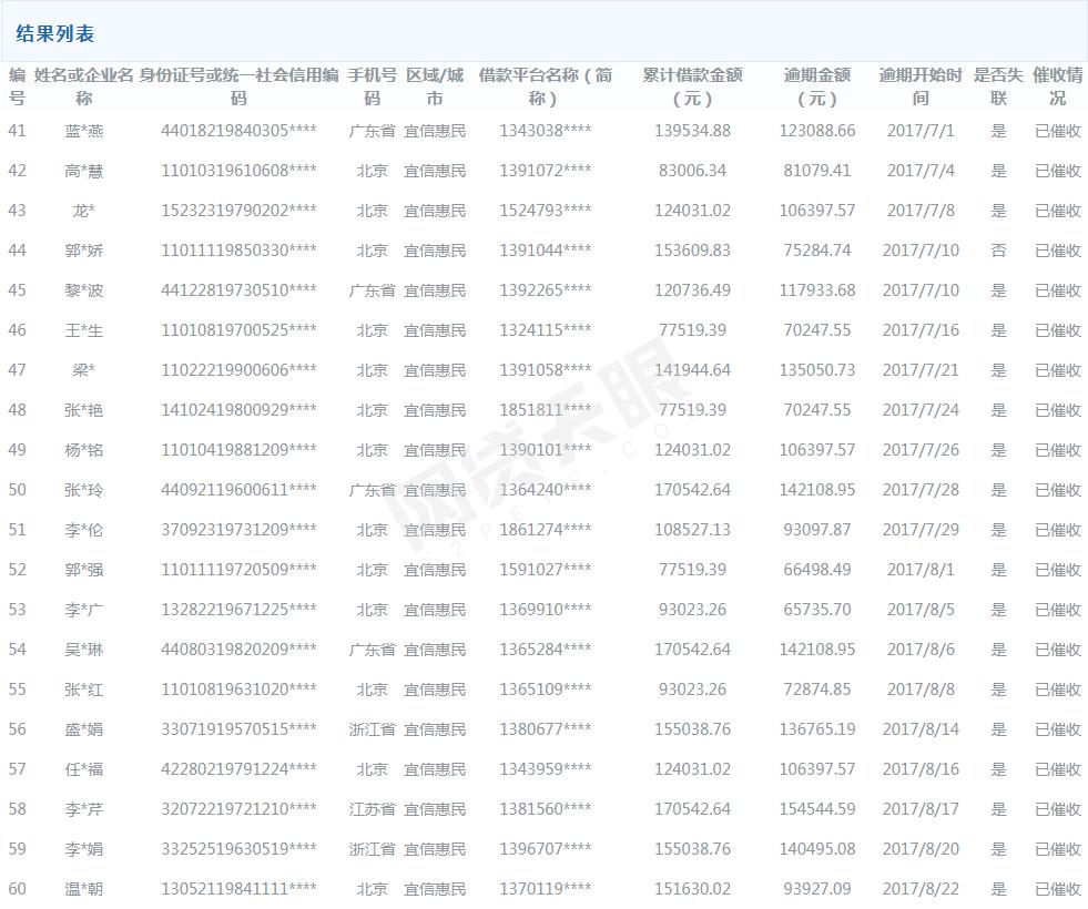 """北京互金资管联盟首次公布""""逃废债""""名单 共100名借款人3"""