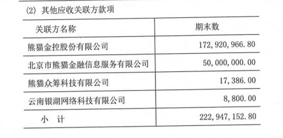 银湖网现逾2亿关联方借款,熊猫金控节后首个交易日被监管问询1