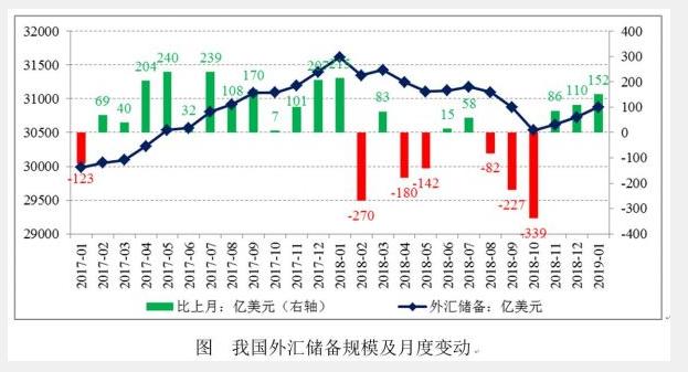 外汇储备规模三连升 1月末达30879亿美元升幅0.5%1
