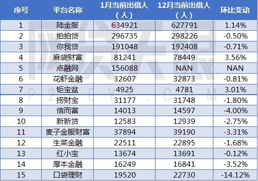 网贷天眼1月上海网贷平台余额排行榜2