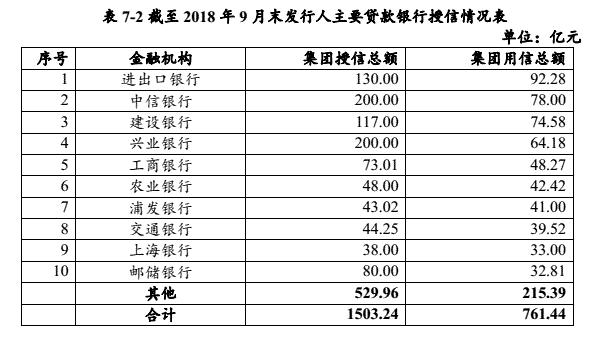 中民投成立债委会,提出五大措施改善现金流1