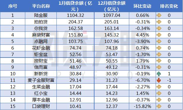 网贷天眼1月上海网贷平台余额排行榜1