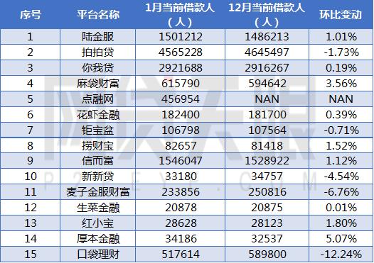 网贷天眼1月上海网贷平台余额排行榜3
