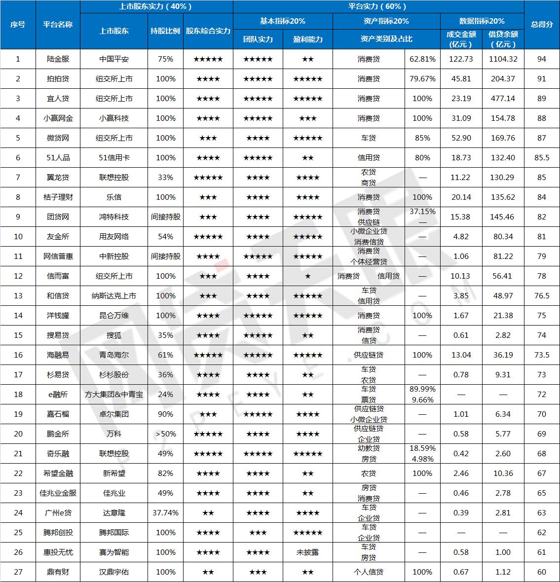 """网贷天眼1月""""上市系""""网贷平台排行榜1"""