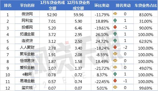 网贷天眼1月P2P车贷平台交易规模排行榜2