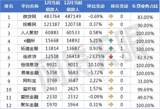 网贷天眼1月P2P车贷平台交易规模排行榜5