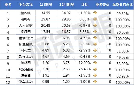 网贷天眼1月P2P车贷平台交易规模排行榜4