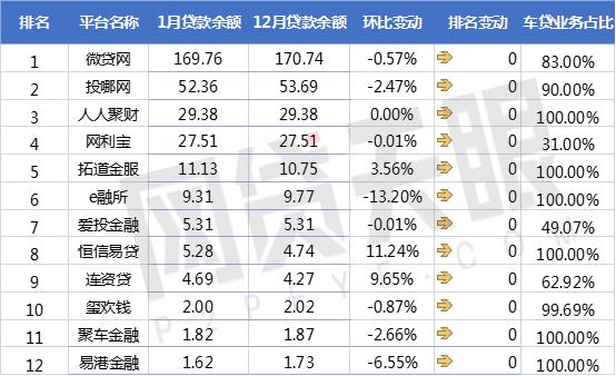 网贷天眼1月P2P车贷平台交易规模排行榜7
