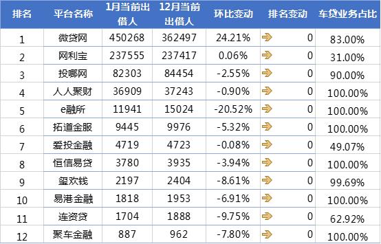 网贷天眼1月P2P车贷平台交易规模排行榜6