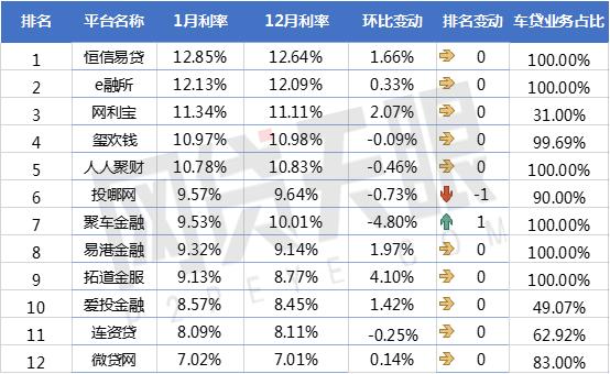 网贷天眼1月P2P车贷平台交易规模排行榜3