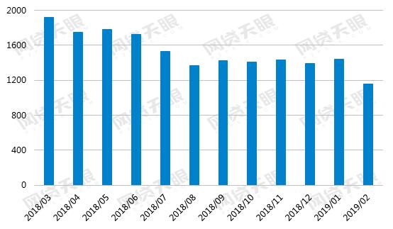 网贷天眼2月网贷行业报告:春节行业遇冷 多数据指标大幅下降1