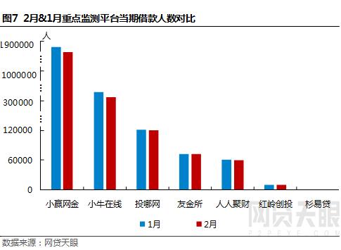 网贷天眼2月深圳网贷报告:春节效应明显,各项指标普降7