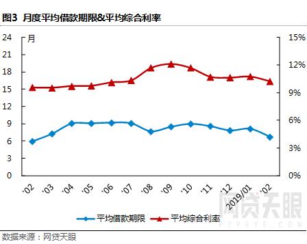网贷天眼2月深圳网贷报告:春节效应明显,各项指标普降3