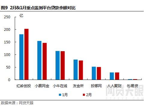 网贷天眼2月深圳网贷报告:春节效应明显,各项指标普降9