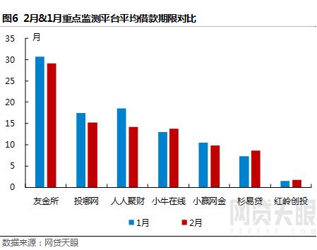 网贷天眼2月深圳网贷报告:春节效应明显,各项指标普降6