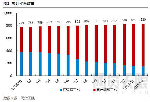 网贷天眼2月浙江网贷报告:专项整治取得阶段性成效,成交量借贷余额双双下降2