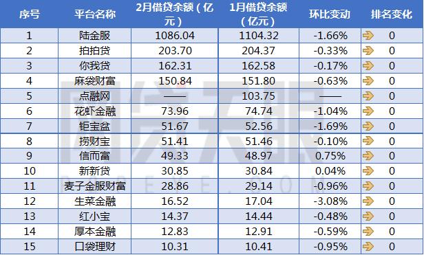 悟空返利2月上海网贷平台余额排行榜