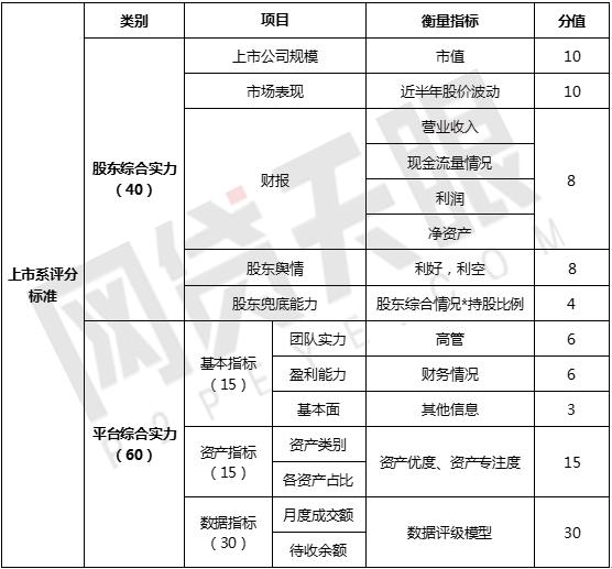 """网贷天眼2月""""上市系""""网贷平台排行榜1"""