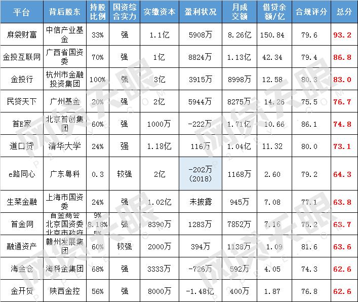 """网贷天眼2月""""国资系""""网贷平台排行榜1"""