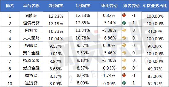独家:2月P2P车贷平台交易规模排行榜3