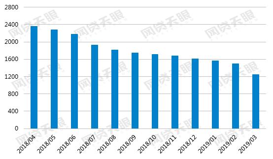 网贷天眼3月网贷行业报告:问题平台骤增 成交继续下行6