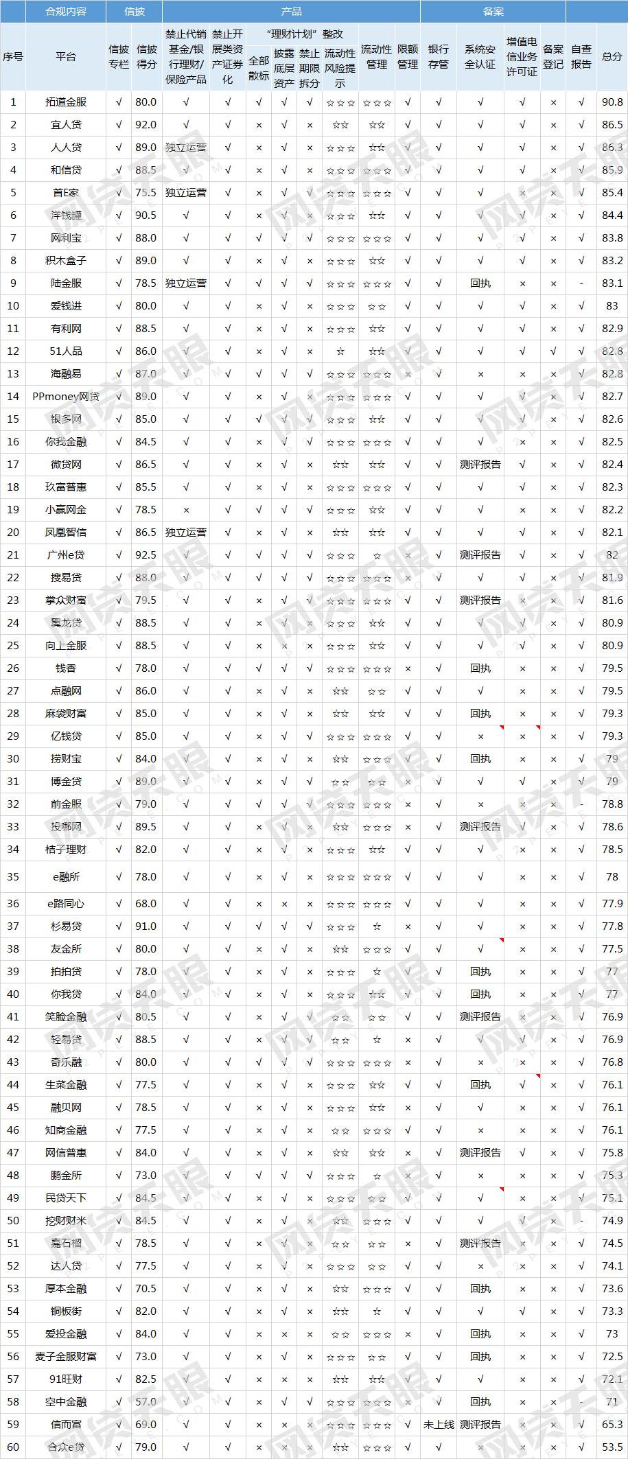 网贷天眼3月60家网贷平台线上端合规排行榜1