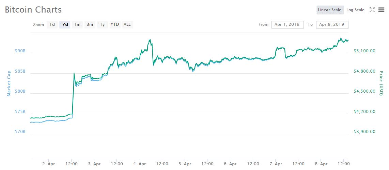 """泡沫?玩笑?比特币看涨者扬言:6000美元只是""""小目标""""1"""