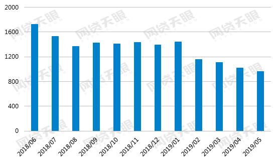 网贷天眼5月网贷行业报告:风险出清放缓 借贷余额持续下行